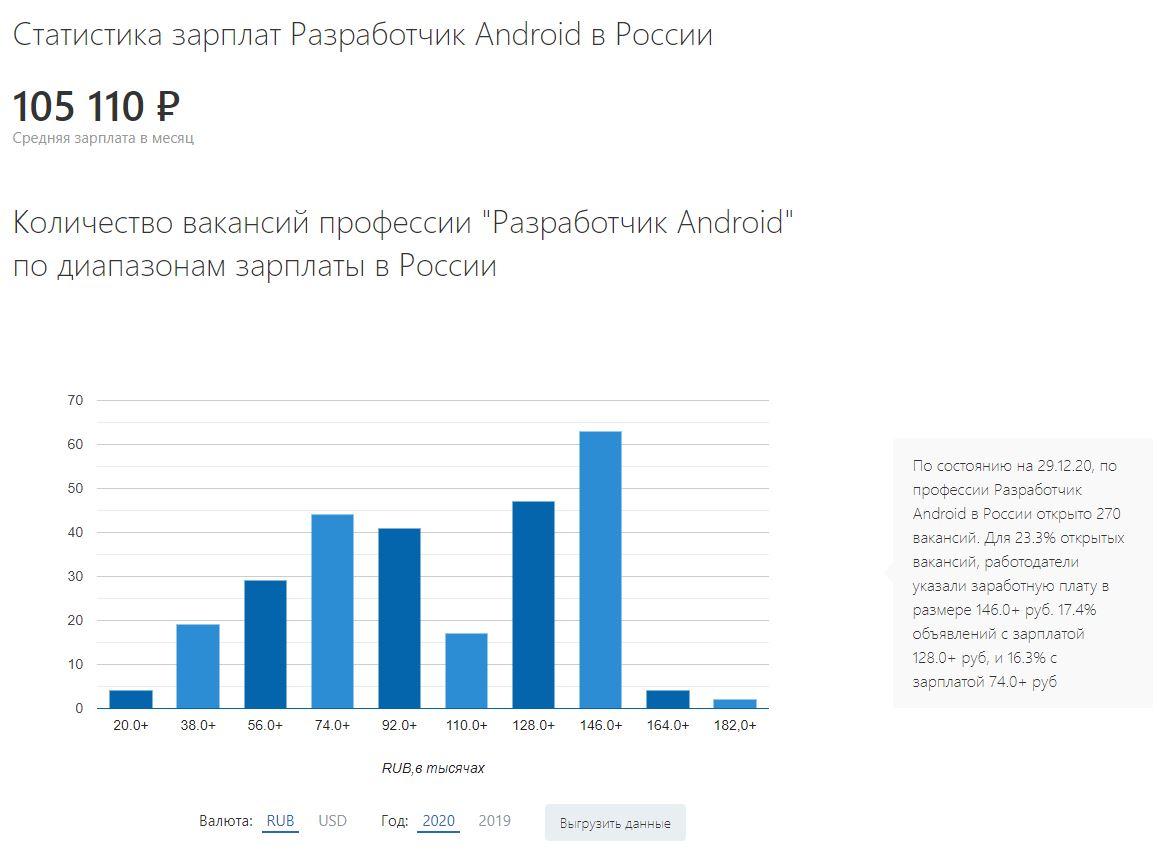 Разработчик мобильных приложений зарплата android